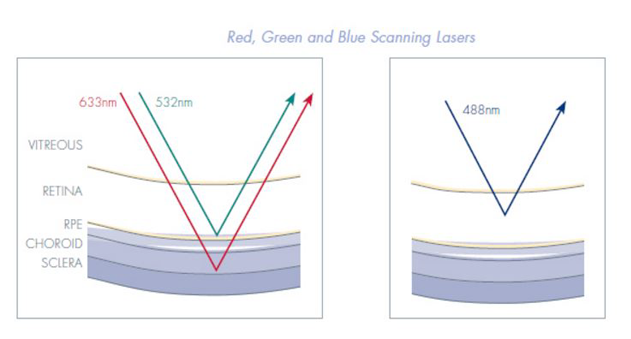 Graph of Red, Green, and Blue Scanning Lasers