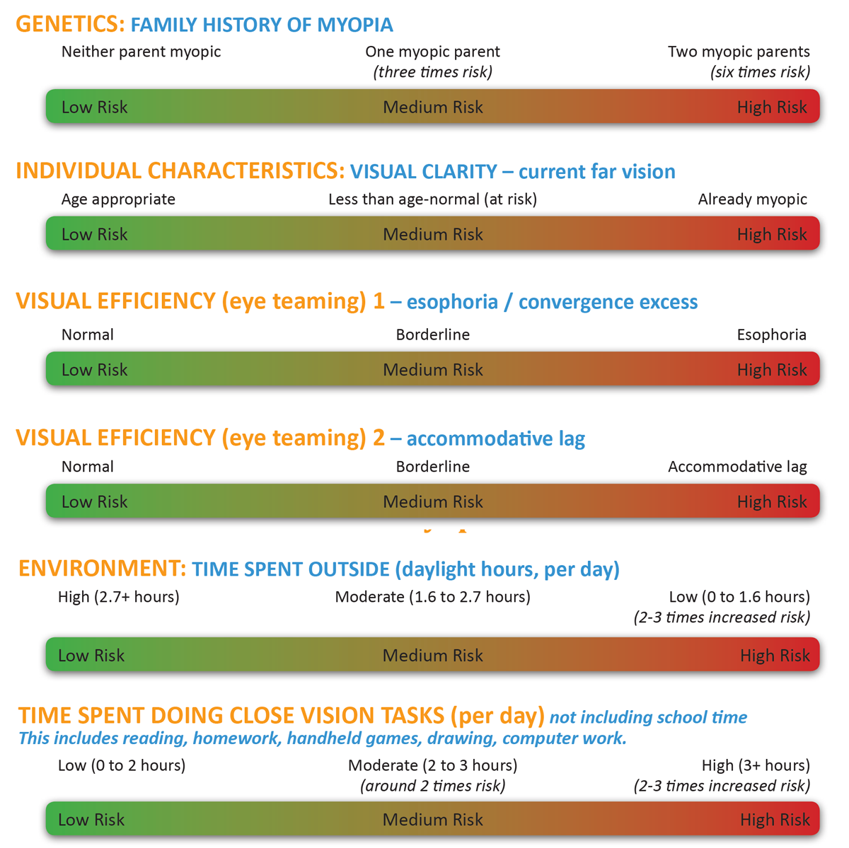 Myopia Control and Genetics chart
